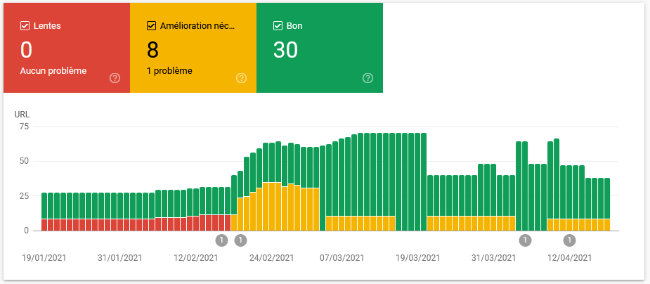 Core Web Vitals rapport d'expérience